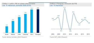 La economía de Paraguay está cada vez más expuesta al entorno global