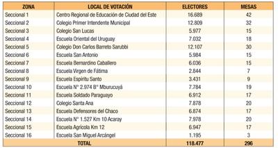 Internas CDE: 118.477 colorados habilitados