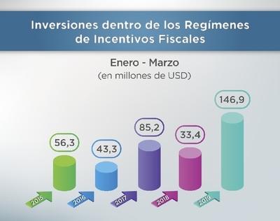 Registran récord en inversiones bajo regímenes de incentivos fiscales