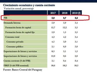 BCP bajó proyección del PIB para este año de 4% a 3,2%