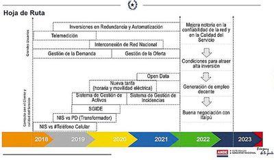ANDE prevé construcción de hasta seis líneas de transmisión de 500 kV