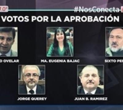Estos son los senadores que votaron por el autoblindaje