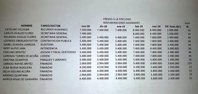 Zacariistas fueron privilegiados con varios aumentos en Municipalidad
