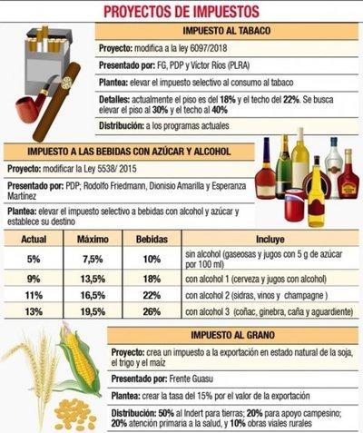 Impuestos a soja, tabaco y bebidas se postergan hoy