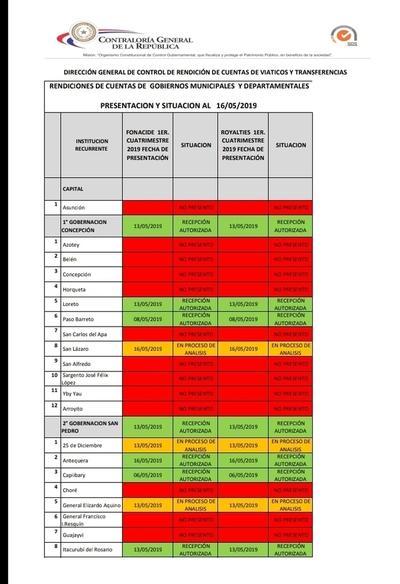 Nueve distritos no rinden cuentas ante Contraloría
