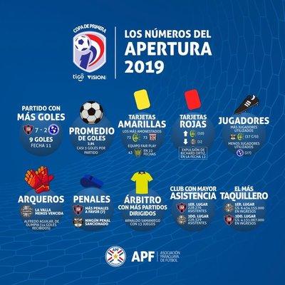 Los números que dejó el Apertura 2019