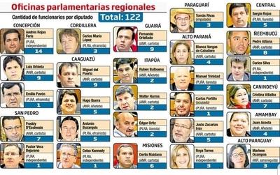 Diputados incrementan operadores en oficinas parlamentarias regionales