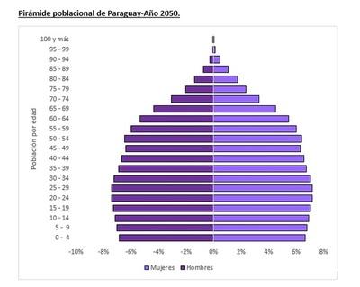 Aprovechar el bono demográfico para mejorar la seguridad social