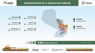 Proyecto de modernización de agricultura familiar beneficia 80 asentamientos