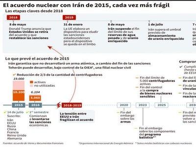 Irán comienza a enriquecer uranio a un nivel prohibido por acuerdo nuclear