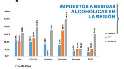 Paraguay: con las tasas más bajas a las bebidas
