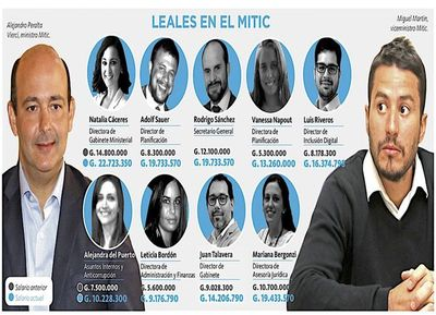 Leales favorecidos con aumentazos al migrar a puestos claves en Mitic