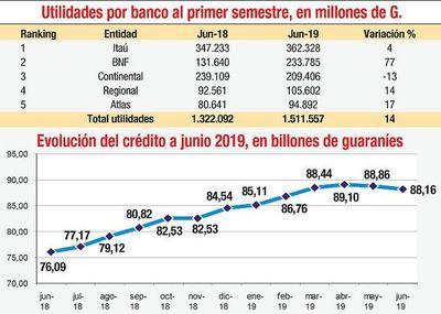 Ganancias de bancos crecieron 14%, pese a la desaceleración económica