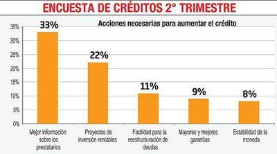 Existe una percepción más negativa de los agentes para otorgar créditos