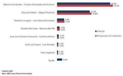 En nueva encuesta, kirchnerismo saca ventaja del 20 % al dúo Macri-Pichetto