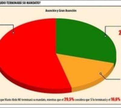 Encuesta: 53,9 % no cree que Marito dure 5 años en el poder