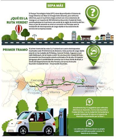 Crece la demanda de autos eléctricos en el mercado paraguayo