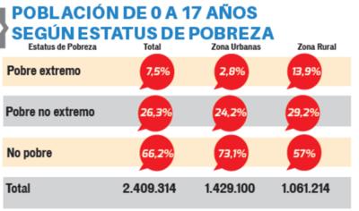 El 26% del total vive en situación de pobreza