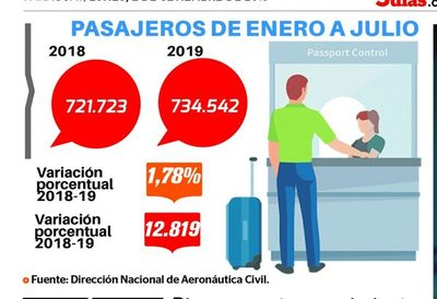 Aeropuerto movió 735 mil pasajeros