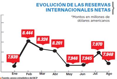 Intervenciones redujeron las reservas en un 5,8%