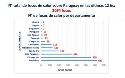 Centro de Operaciones de Emergencia reporta 2094  focos de calor sobre Paraguay en las últimas 12 hs