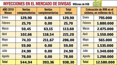 Menos guaraníes en mercado seca la economía, advierten