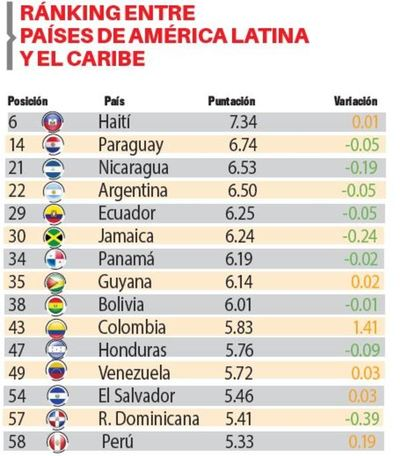 Paraguay mejoró puntos pero empeoró posición