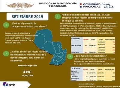 Las altas temperaturas en Paraguay baten récords históricos de setiembre