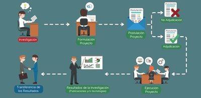 El CONACYT abre convocatoria para la creación de oficinas de transferencia tecnológica