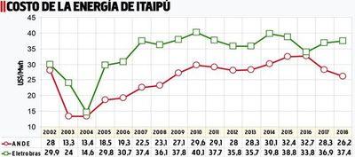 Costo de la energía de Itaipú para la ANDE y Eletrobras