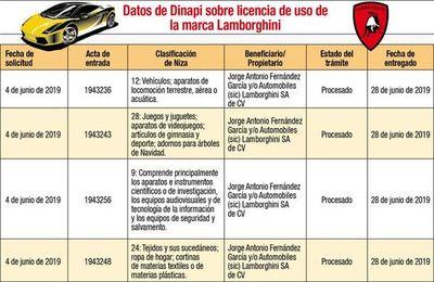Los registros contradicen al titular de Dinapi respecto al caso Lamborghini