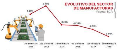 Manufacturas caen 3,9% en el primer semestre