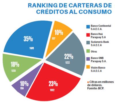 Continental cuenta con el 35% de la cartera de consumo