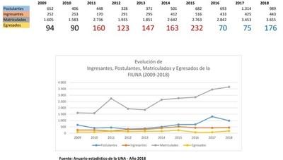 FIUNA registró fuerte deterioro de sus indicadores en los últimos 3 años