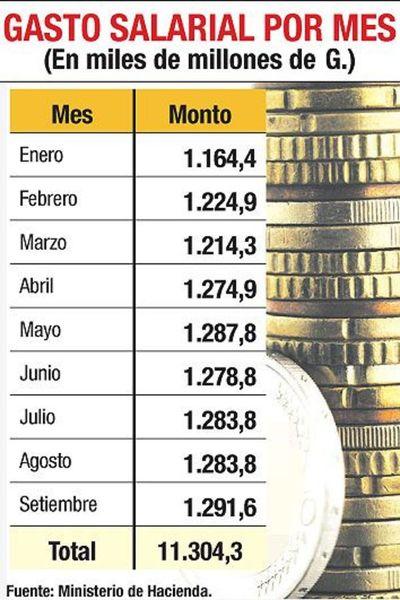Hacienda analizará la posibilidad de adelantar el pago del  aguinaldo