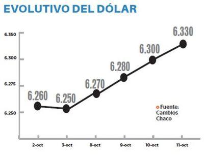 Dólar cerró la semana en G. 6.330 al alza
