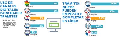 En Paraguay, solo el 5,4%  de los trámites pueden completarse en línea