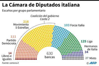 Italia aprueba bajar cifra de legisladores para reducir gastos