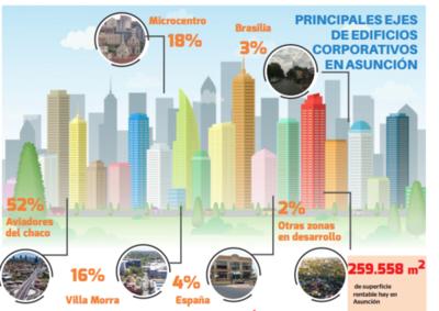 Oficinas corporativas con 85% de ocupación