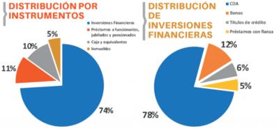 El IPS tiene más de US$ 1.148 millones en bancos