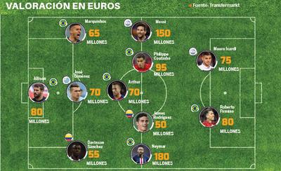 Fútbol: El 11 sudamericano más valioso