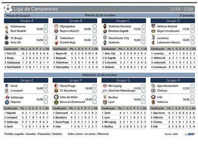 City, PSG y Bayern, por mantener el pleno de victorias