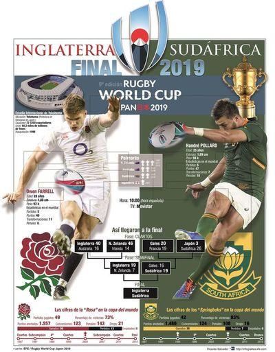 Inglaterra y Sudáfrica repiten un nuevo duelo
