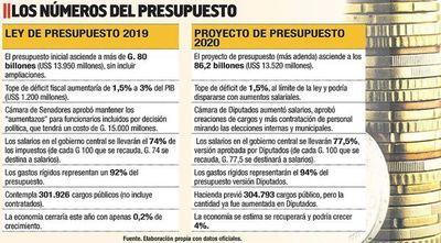 Aumentos aprobados en Diputados elevan los gastos rígidos a un 94%