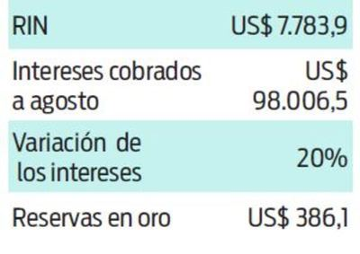 BCP aumenta ganancias por colocaciones