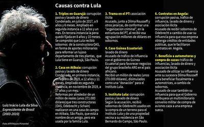 Justicia ratifica y aumenta segunda condena contra Lula por corrupción