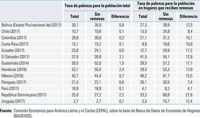 Pobreza subiría en 2019 en una A. Latina que lucha por igualdad