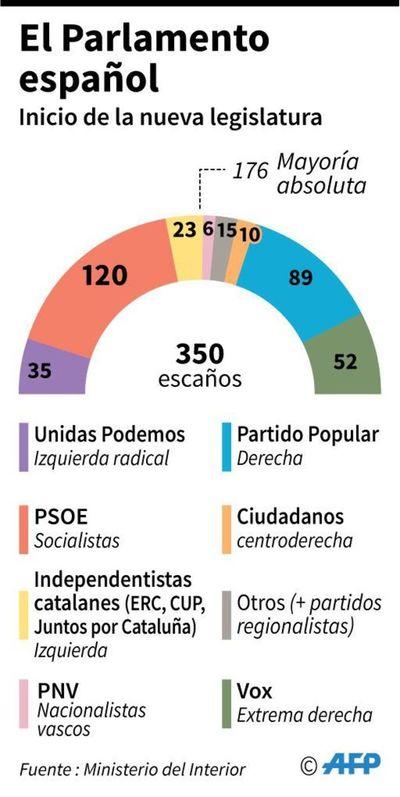 España inicia una nueva legislatura marcada por el bloqueo y la ultraderecha