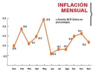 Inflación del 0,2% se registró en noviembre