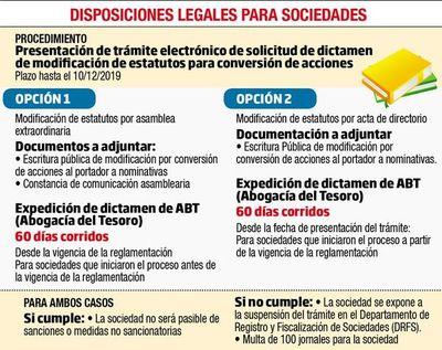 Con plazo a punto de vencer, pedidos de SA para   canjear acciones  se multiplican